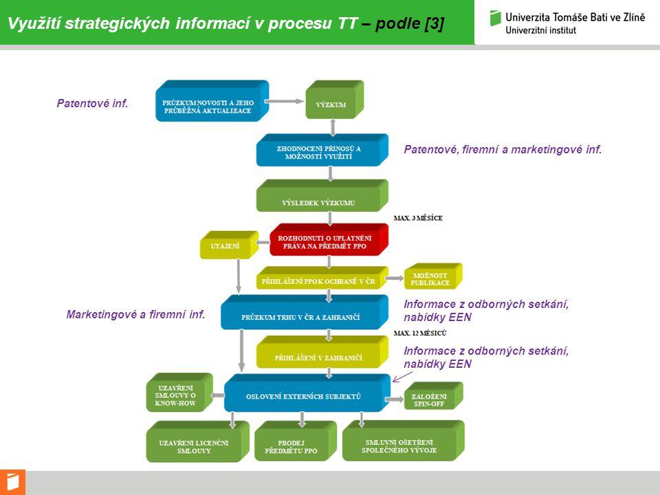 Využití strategických informací v procesu TT – podle [3]